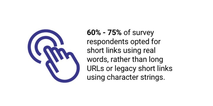 60% -70% of survey respondants opted for short links using real words